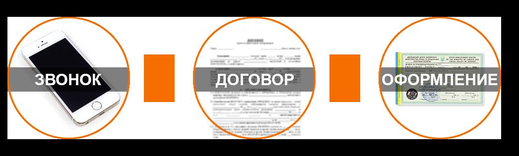 Как получить разрешение на работу в Киеве